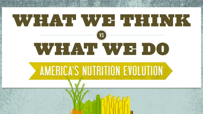 evolution of the american diet My own landmark study — presented to the american heart association in 2013 — proved that a diet high in polyphenols and low in lectins can significantly improve blood vessel function and help lower the markers for cardiovascular disease.