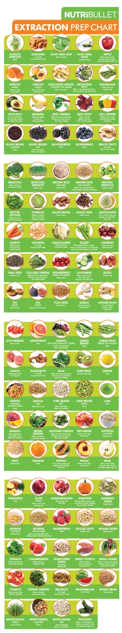 Extraction Prep Chart